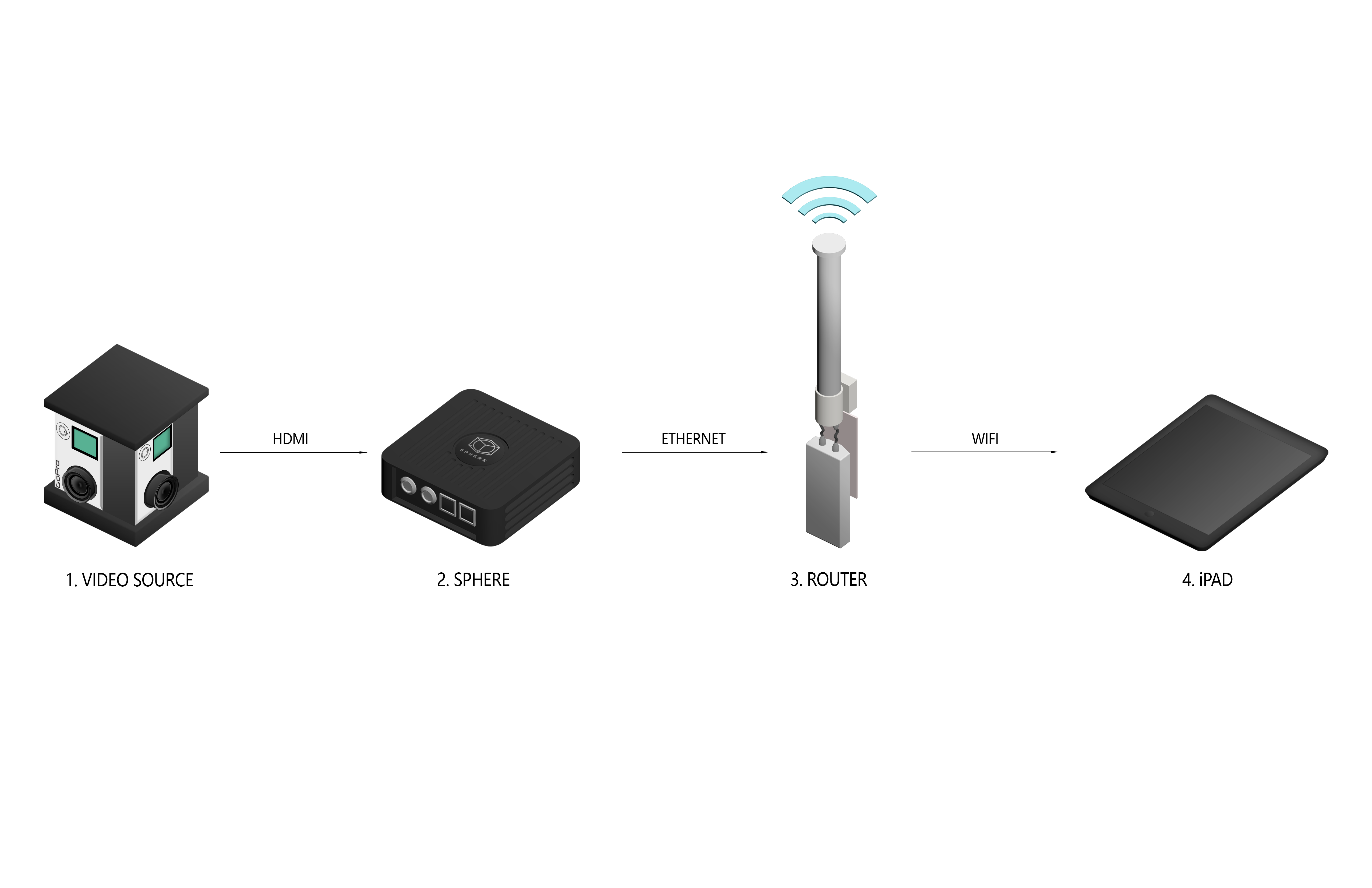 Sphere Wireless Basics Monitoring Teradek Gopro Usb Wiring Diagram If You Need A More Stable Connection Add Another Ubiquiti Rocket To Serve As Bridge Between The Connected Router And Ipad